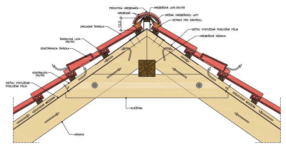 Bezkontaktná izolácia - dvakrát prevetraná strecha