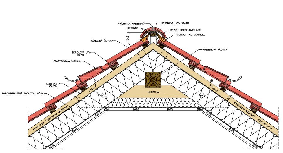 Kontaktna-izolacia - jeden-krat-prevetrana-strecha-nakres-zlozenie-a-konstrukcia-strechy