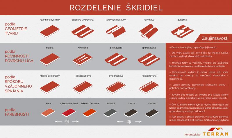 Infografika: Rozdelenie škridiel podľa tvaru a farebnosti