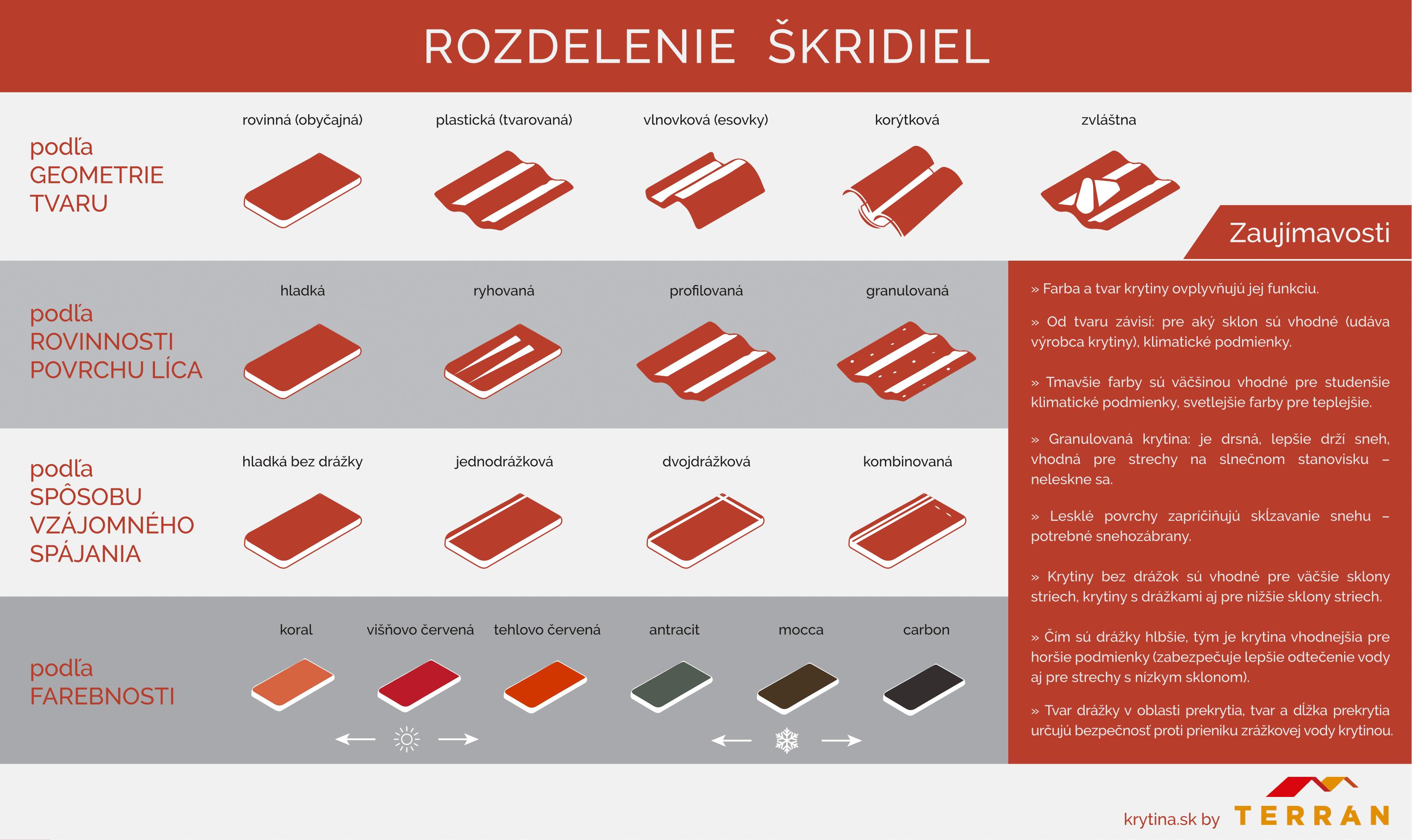Rozdelenie škridiel podľa tvaru a farebnosti