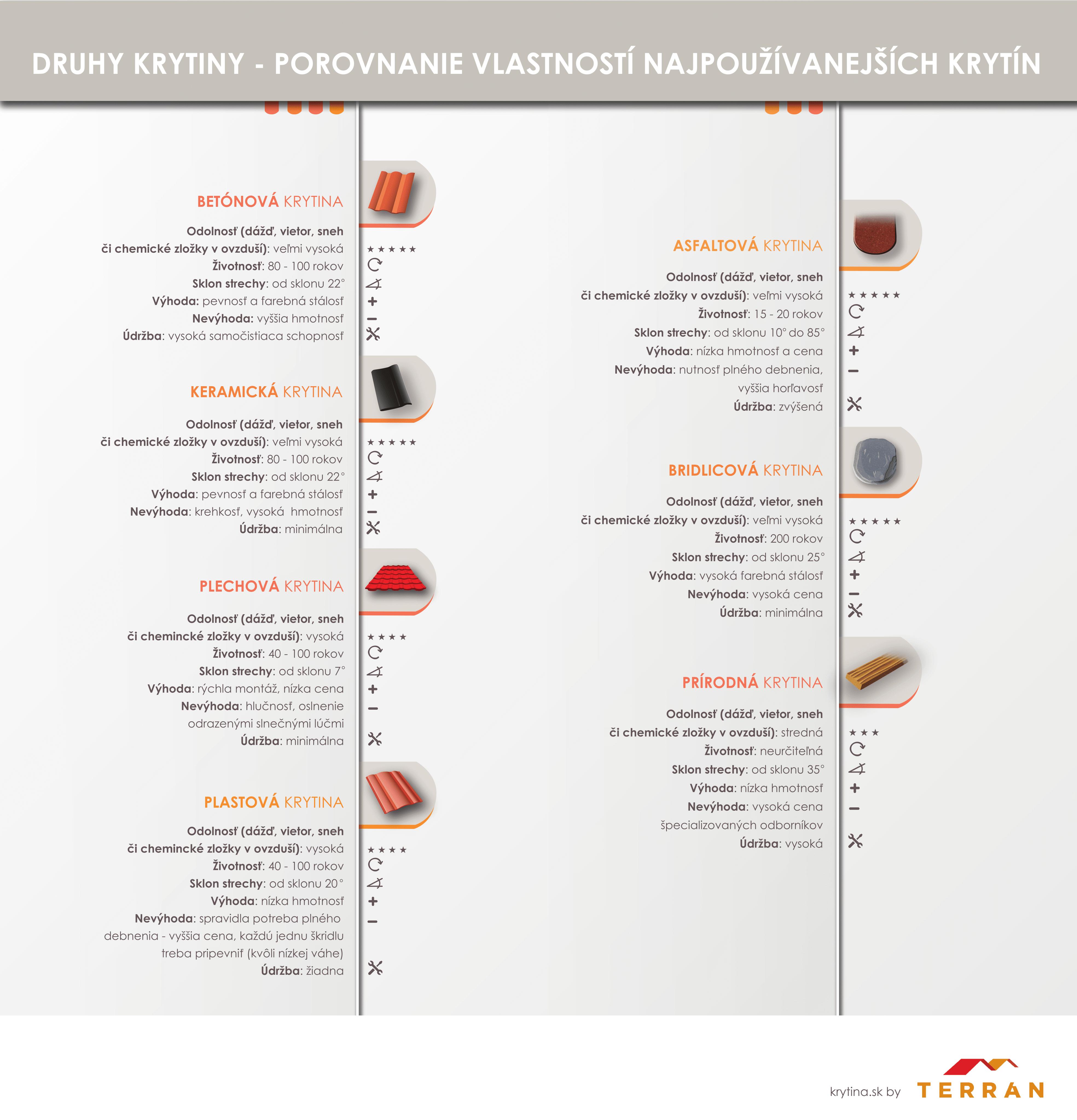 Vlastnosti krytiny - infografika