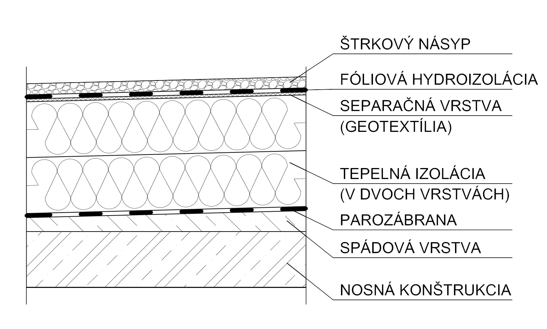 Zlozenie-plochej-strechy-nakres-prierez