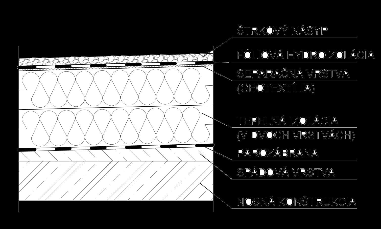 Zloženie plochej strechy