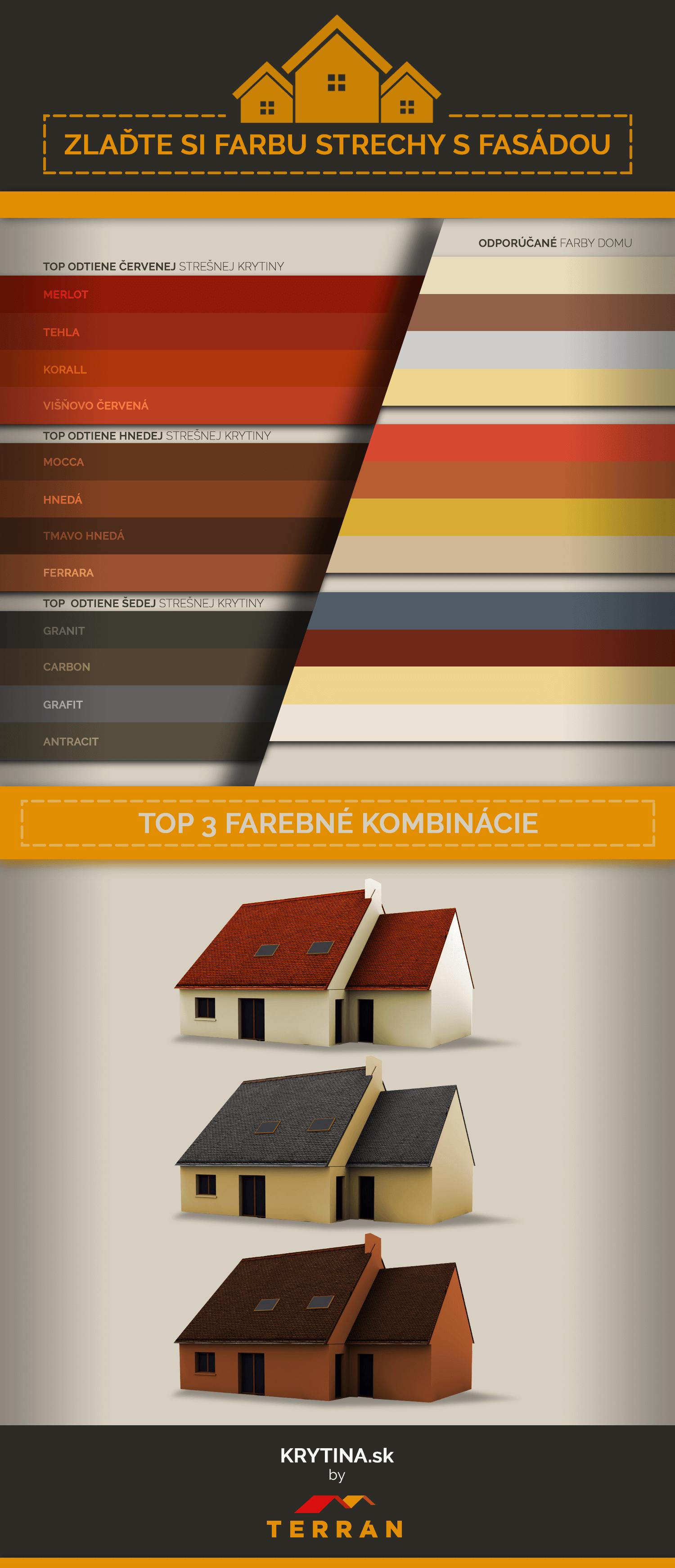 Zladte si farbu krytiny s fasadou