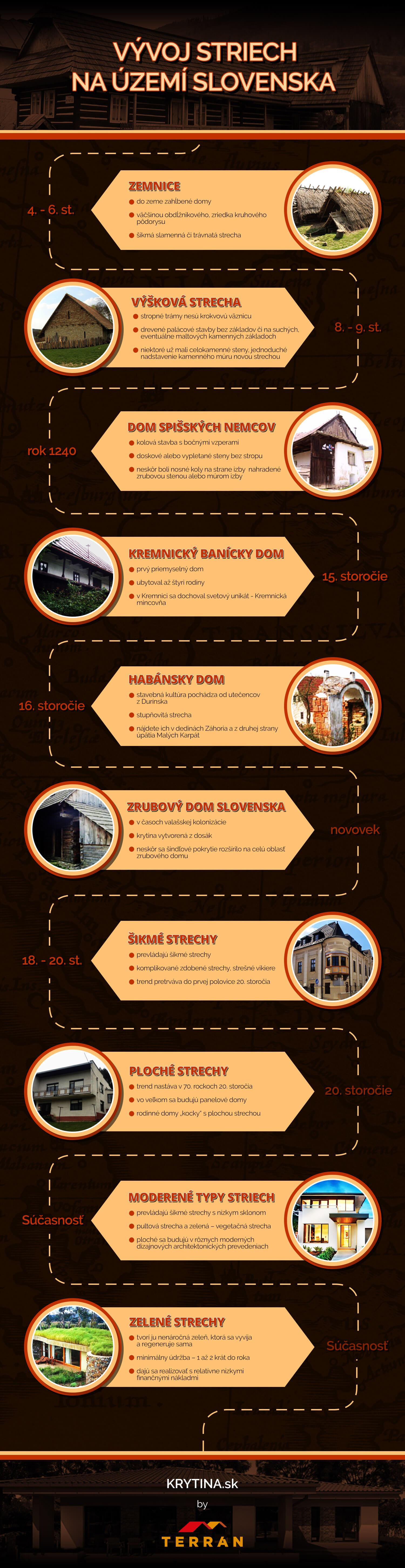 Infografika-historia-striech-stavby-na-slovensku-ake-strechy