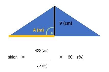 nakres-graf-vypocet-sklonu-strechy