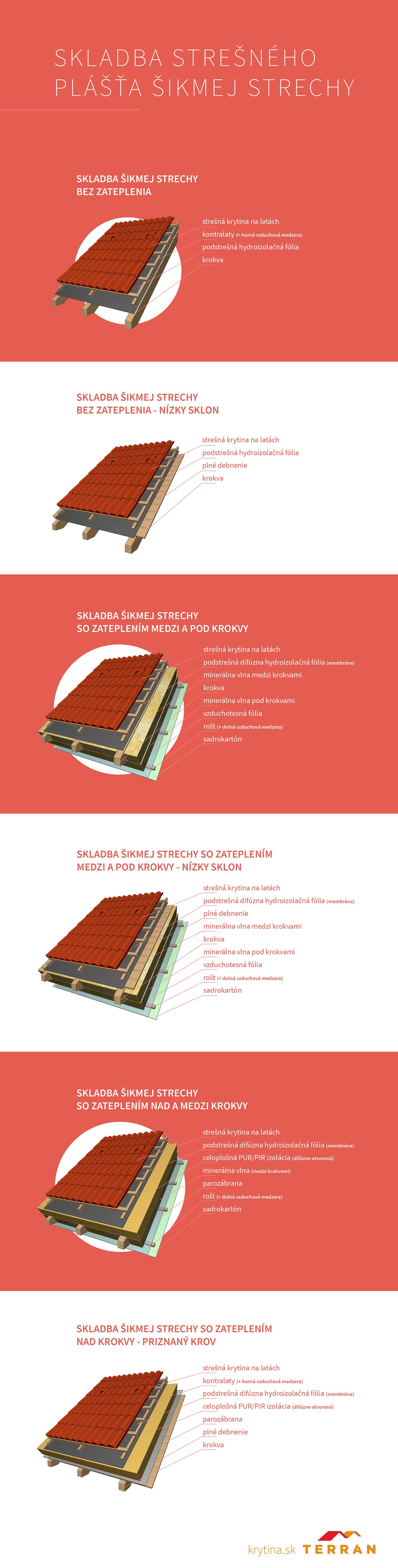 infografika-skladba-stresneho-plasta-sikmenj-strechy