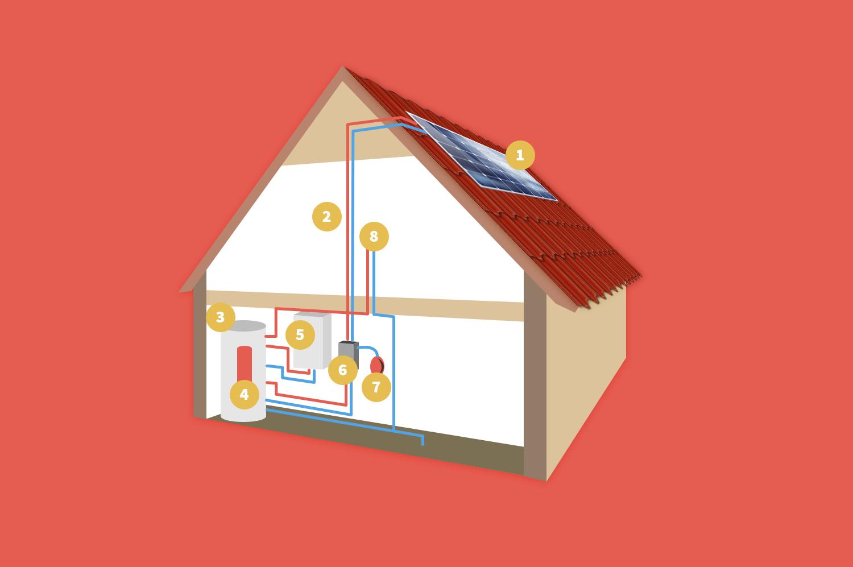 Infografika: Solárne kolektory a ich umiestnenie na streche