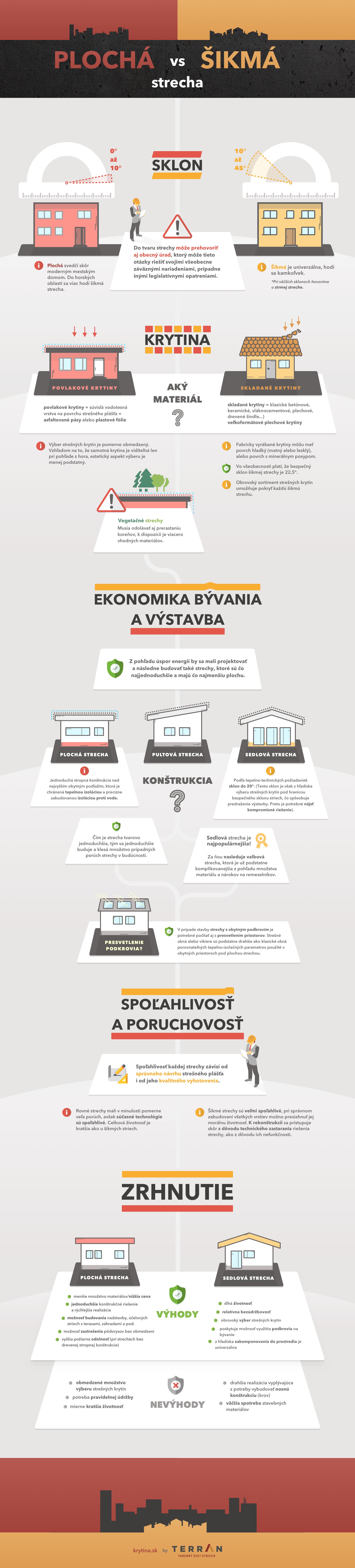 infografika-sikma-vs-plocha-strecha