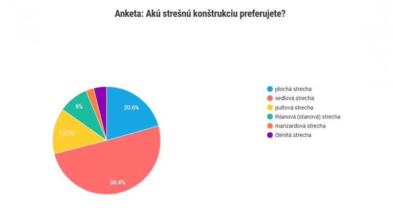 prieskum-najpopularnejsia-stresna-konstrukcia-vysledky